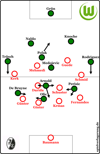 Grundformationen.  Wolfsburg in der Offensive