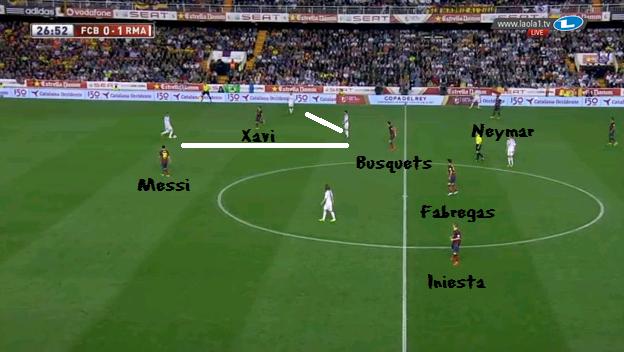 Manchmal führen die Mannorientierungen auch zu merkwürdigen Gebilden bei Barcelona - und Real spielte dies gnadenlos aus. Hier wird Xavi fast schon banal aus dem Spiel genommen.
