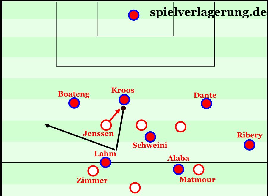 Eine Szene aus dem Spiel Bayern gegen Lautern. Diesen Spielzug sah man bei den Bayern diese Saison öfters, um ein gegnerisches Pressing auszuhebeln. Gegen Ronaldo könnte dies sehr effektiv sein.