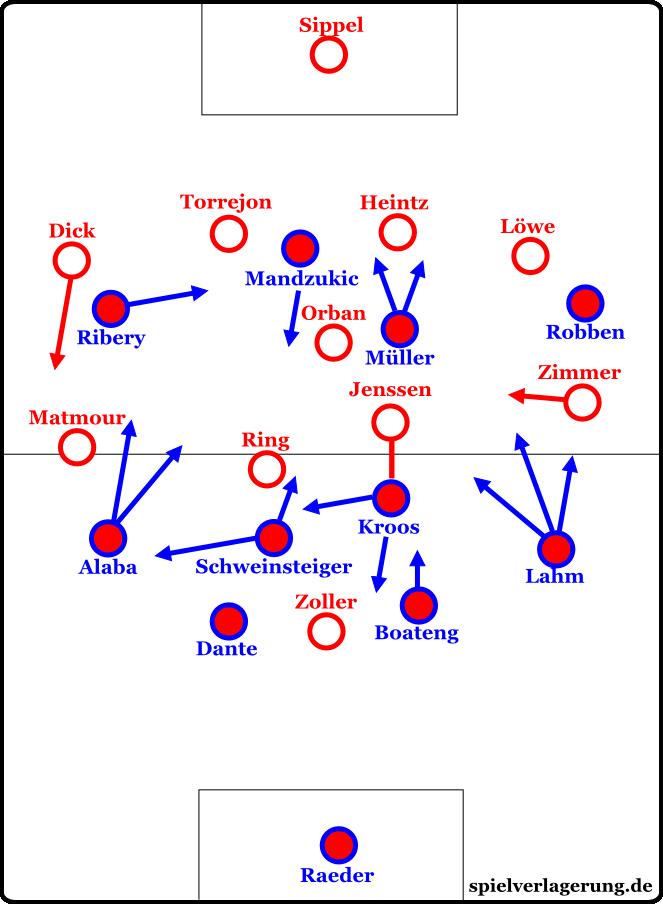 Die Grundformationen der Partie. Nach dem Führungstreffer tauschten Kroos und Schweinsteiger die Positionen.