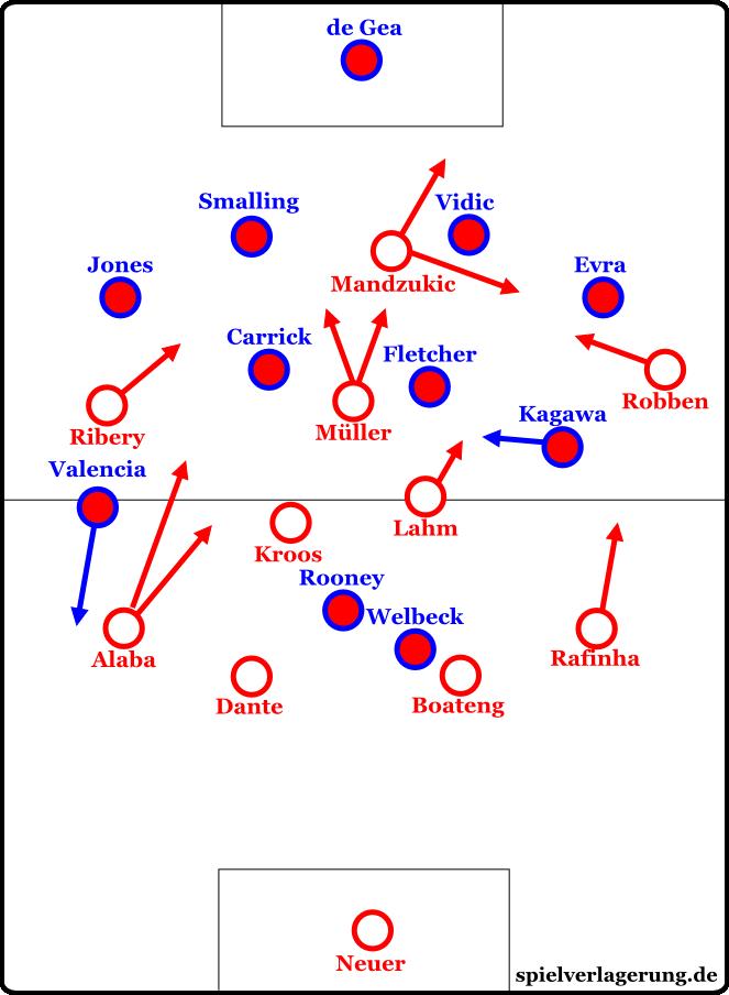 Bayern München ab der 65. (nach dem Wechsel Rafinha für Götze)