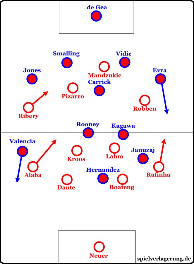 Uniteds offensive Formation der Schlussminuten