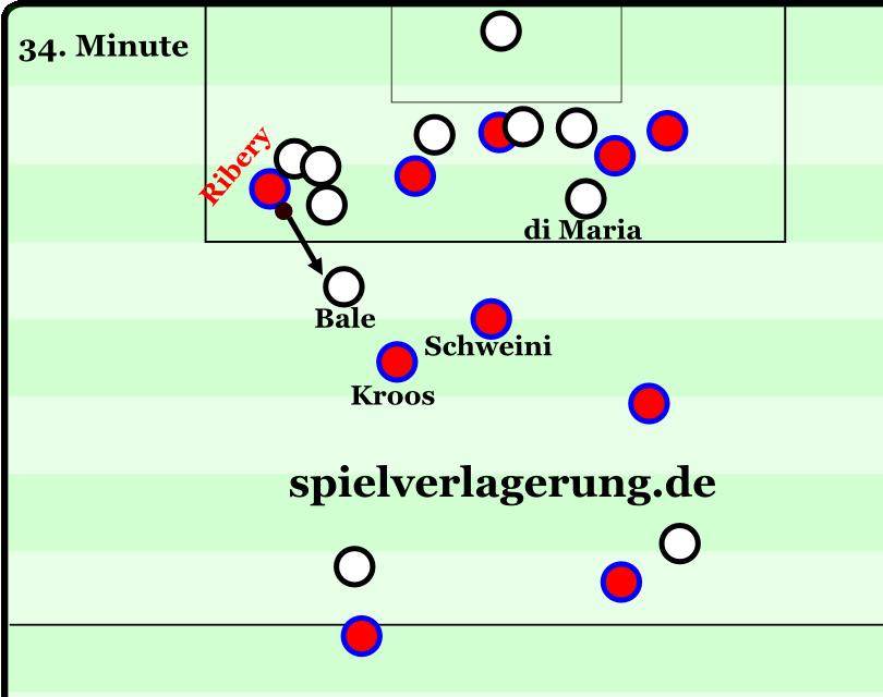 Ribery geht nach einem Flügelwechsel sofort ins Dribbling, kein unterstützender Spieler ist auf der Seite.