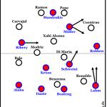 Fünf Fragen vor Real Madrid – Bayern München