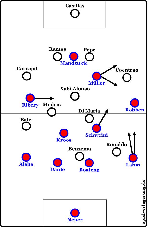 Die potentielle Formation der Bayern, wenn sie die rechte Seite massiv überladen.