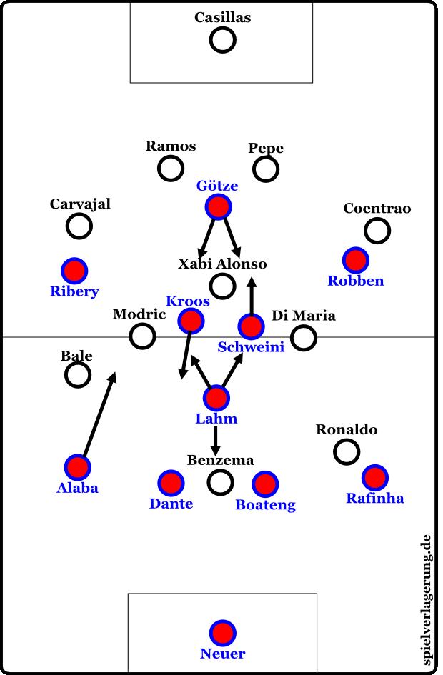 Eine Münchener Formation, die stärker auf eine Dominanz im Zentrum ausgelegt ist. Götze spielt hierbei als falsche Neun.