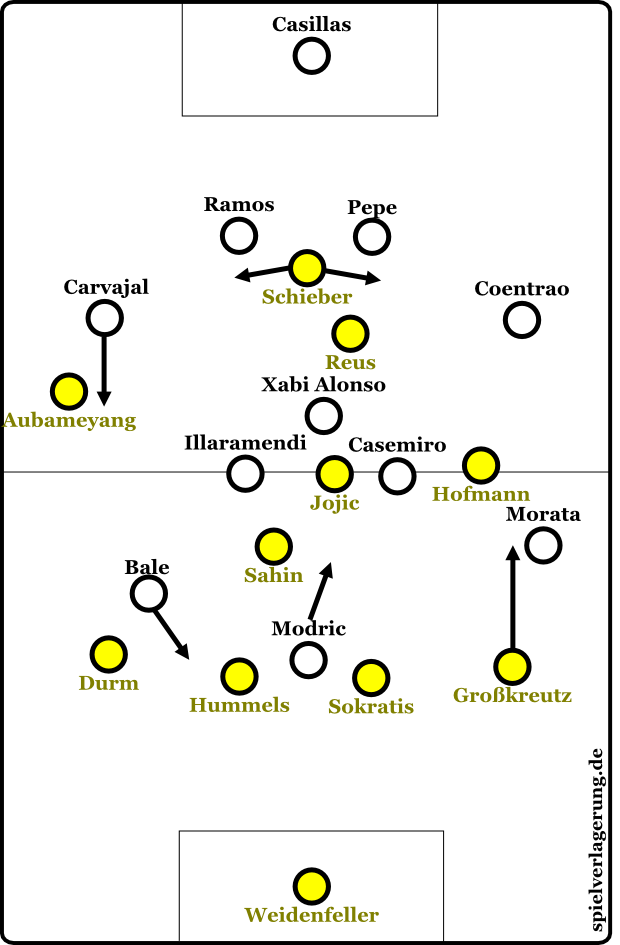 Formationen in den Schlussminuten