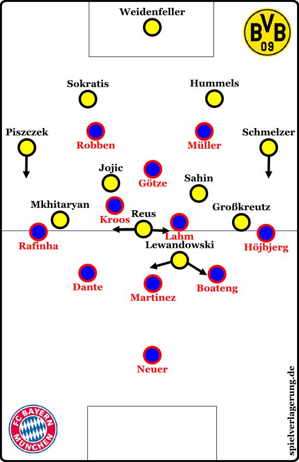Bayern gegen den Ball - aber im 3-4-1-2