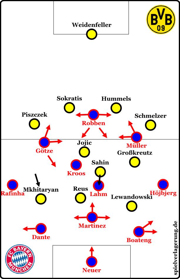 Dortmund gegen den Ball