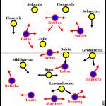 Borussia Dortmund – FC Bayern München 0:2