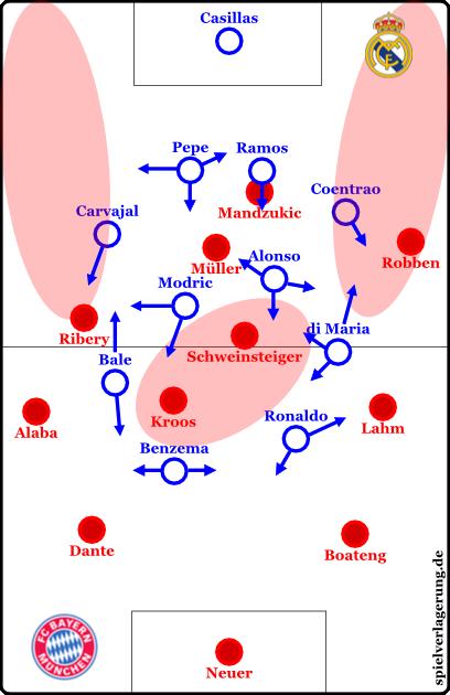 Organisation und Bewegungsmuster im Pressing –die roten Kreise stellen die bevorzugten Isolationszonen dar