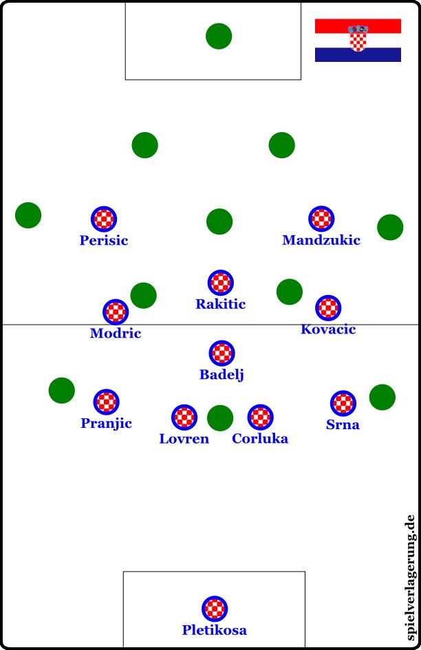 Kroatiens 4-1-3-2-0