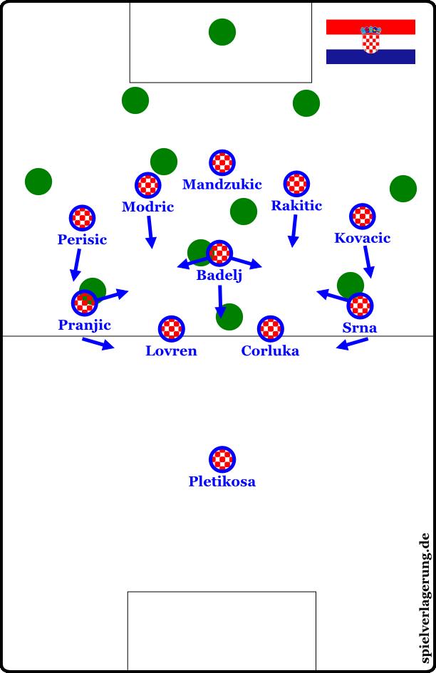 Kroatiens 4-1-5-0
