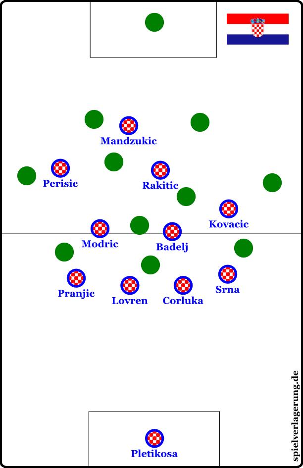 Kroatiens 4-3-2-1a