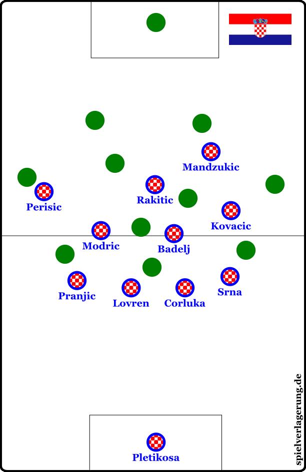 Kroatiens 4-3-2-1b