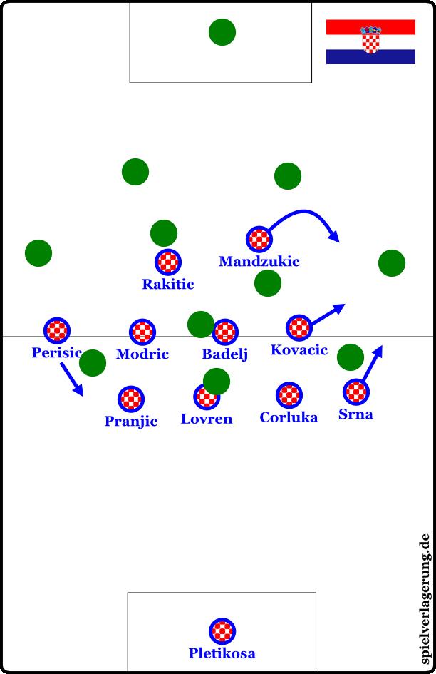 Kroatiens 4-4-1-1 - aparallel