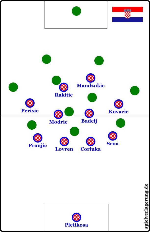 Kroatiens 4-4-1-1