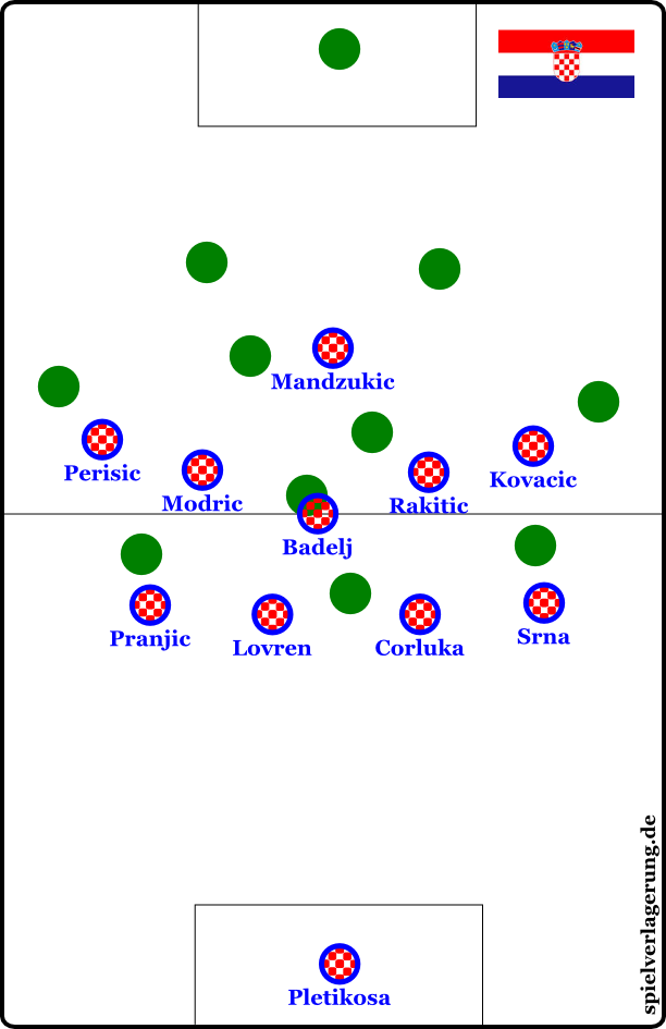 Kroatiens 4-5-1