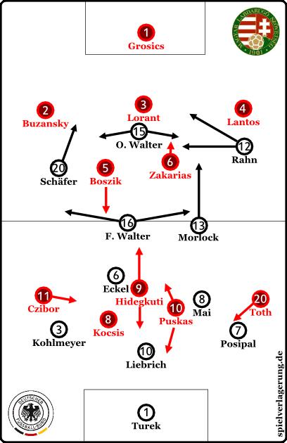 Deutschland gegen Ungarn im WM-Finale 1954