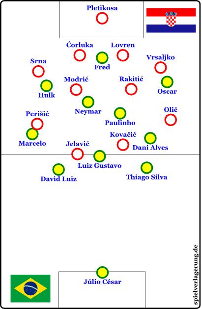 Brasilien offensiv