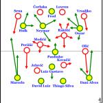 Brasilien – Kroatien 3:1