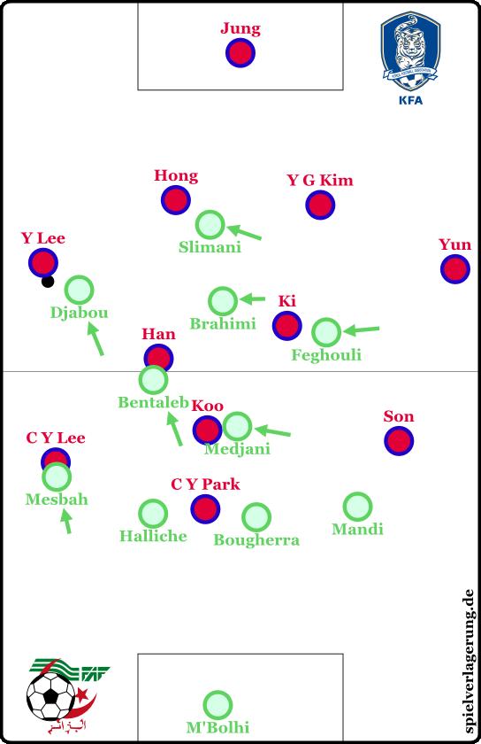 Schematisches Beispiel beim Verschieben des 4-2-3-1 auf den gegnerischen Rechtsverteidiger in der ersten Hälfte gegen Südkorea.