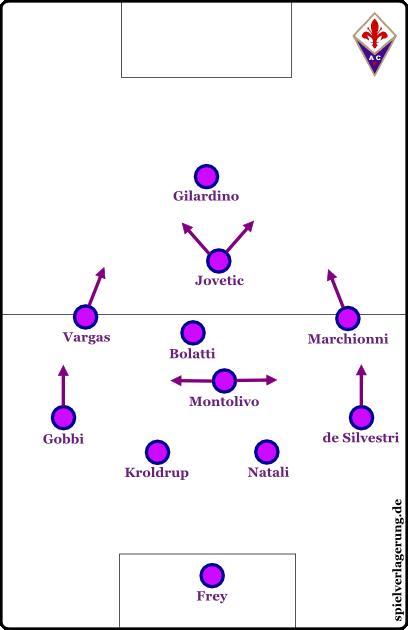 Fiorentina unter Prandelli