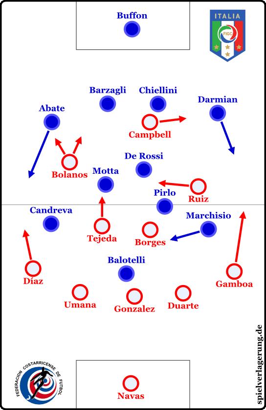 Italien - Costa Rica 0-1
