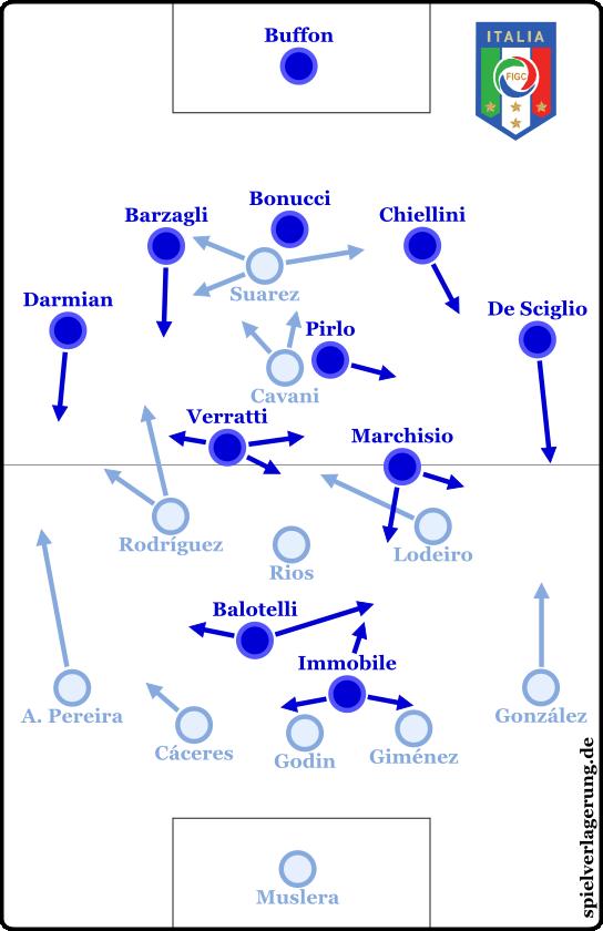 Italien - Uruguay 0-1