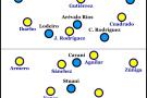 Mögliche Konstellation mit Kolumbiens Stammformation und Uruguays neuem 5-3-1-1.