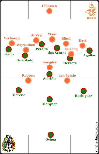 Mexiko offensiv, Niederlande defensiv
