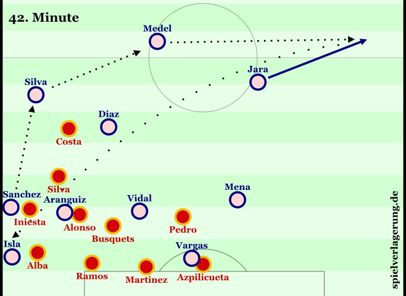 Vor dem Freistoß zum zweiten Tor: Chile hat einen Einwurf, Spanien steht extrem kompakt. So entscheiden sich die Chilenen dafür, das Spiel hinten herum zu verlagern. Nachdem Spanien nachgeschoben hat, kommt die Diagonalverlagerung, Sanchez kann dadurch ins Dribbling gehen und zieht das Foul gegen Xabi.