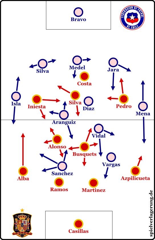 Spanien 0-2 Chile