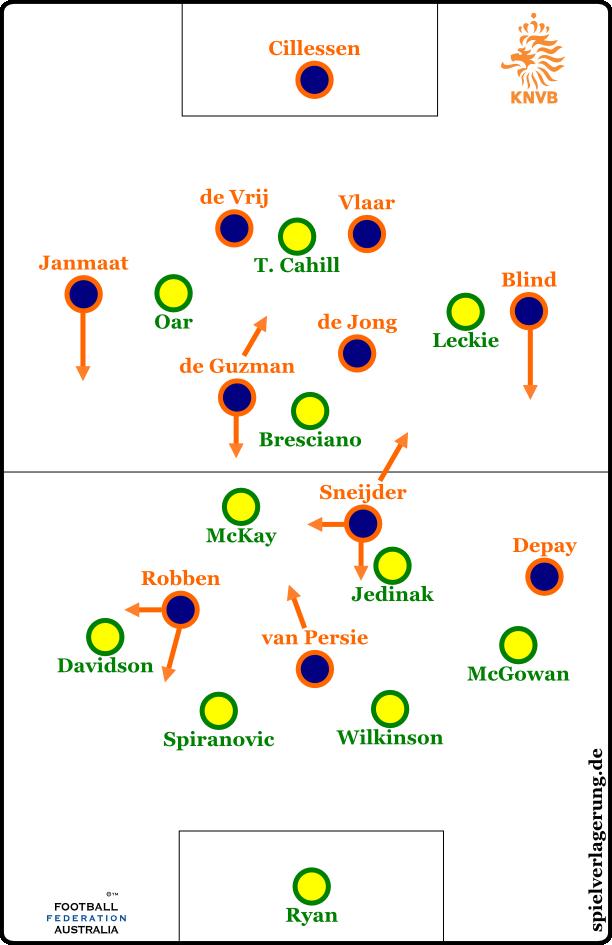 Grundformationen nach dem Wechsel der Niederlande auf 4-3-3
