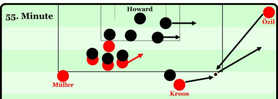 Starke deutsche Ecke: Özil spielt den kurzen Pass zu Kroos, der spielt zurück. Die Raumdecker im vorderen Strafraumbereich gehen automatisch nach vorne, sodass die deutschen Angreifer aus dem Rückraum ins freie Zentrum starten können.