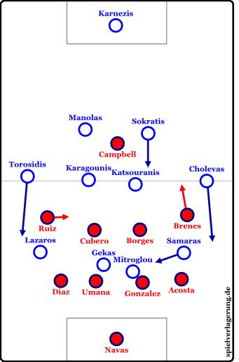 Die Formationen nach der gelb-roten Karte gegen Duarte und den Wechseln