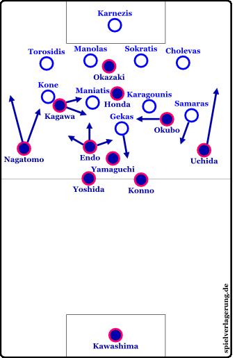 Formationen nach der Einwechslung Kagawas (57. Minute)