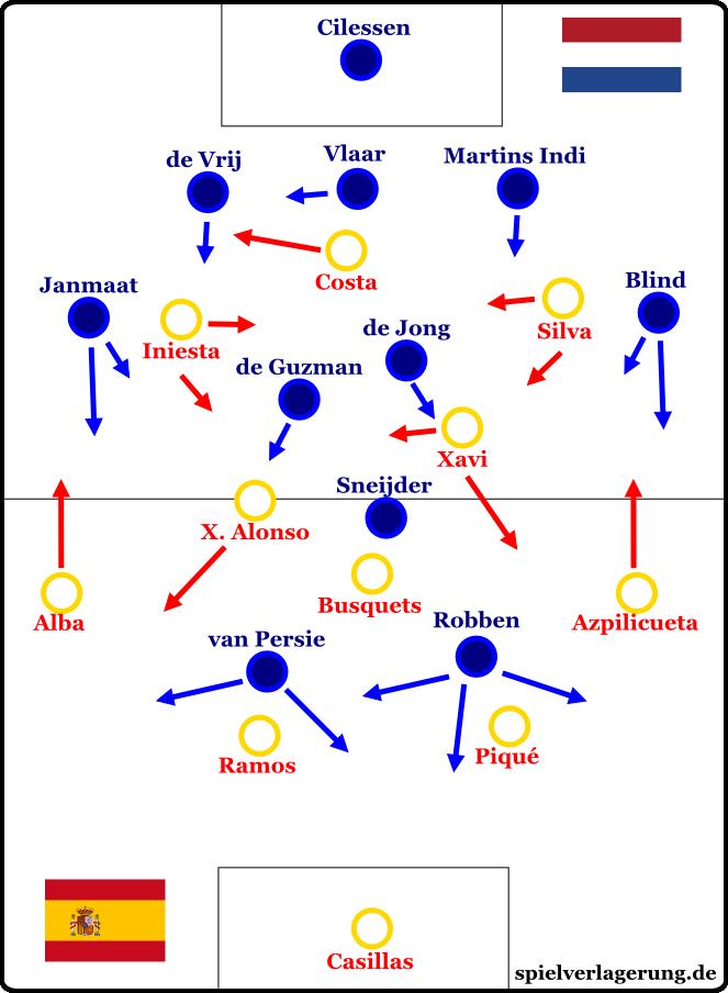 Das 1:5 gegen die Niederlande bei der WM 2014