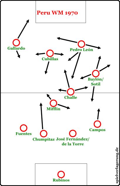 wm special vergessene offensivteams per 1970-1