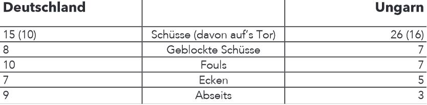 Spielstatistiken, ermittelt mithilfe der Radioreportage von Herbert Zimmermann und dem vorhandenen Livebildern