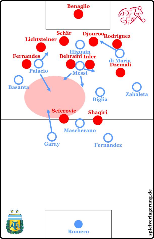 Asymmetrische Formation der Argentinier in der zweiten Hälfte der Nachspielzeit mit hervorgehobener variabler Besetzungszone