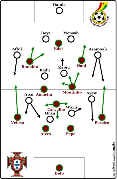 2014-07-02_Portugal-Ghana_Grundformation