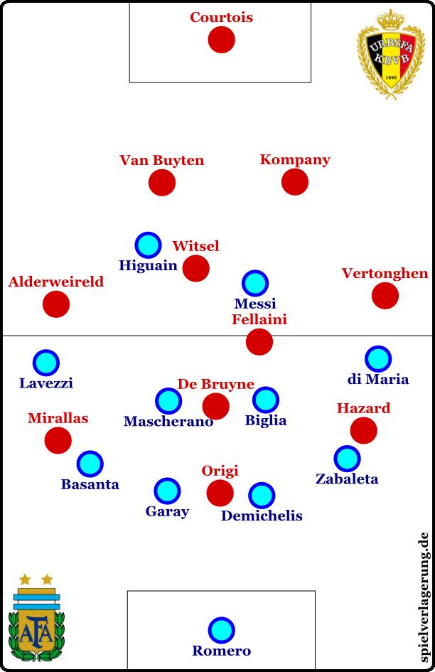"""Belgien offensiv, Argentinien defensiv. Oder auch: """"wtf"""" gegen """"omg"""" in neumoderner Internetsprache"""