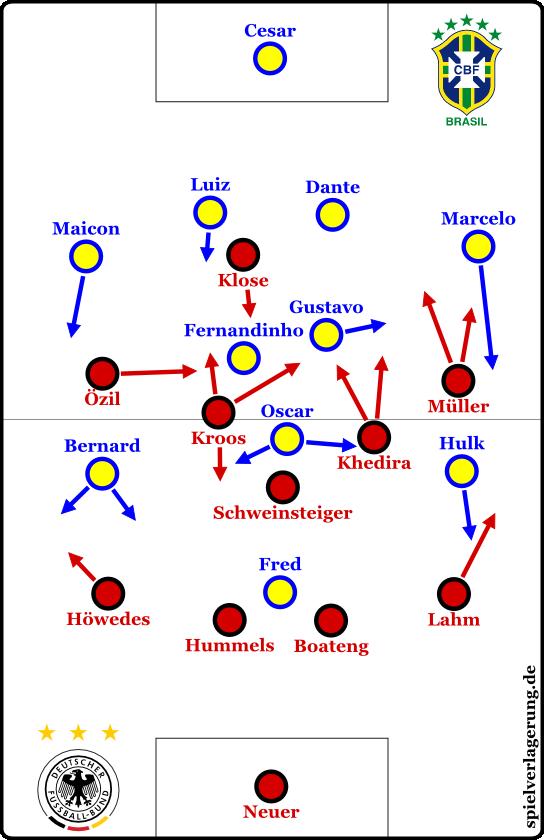Brasilien - Deutschland