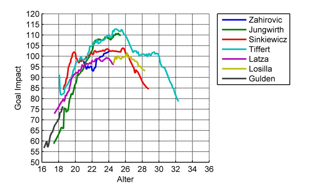 Vergleich der GoalImpact-Entwicklung der defensiven Mittelfeldspieler des VfL Bochum in den Saisons 2013/14 und 2014/15