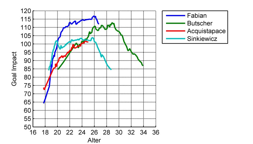 Vergleich der GoalImpact-Entwicklung der linken Innenverteidiger des VfL Bochum in den Saisons 2013/14 und 2014/15