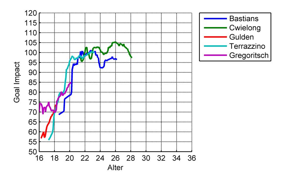Vergleich der GoalImpact-Entwicklung der linken, offensiven Mittelfeldspieler des VfL Bochum in den Saisons 2013/14 und 2014/15