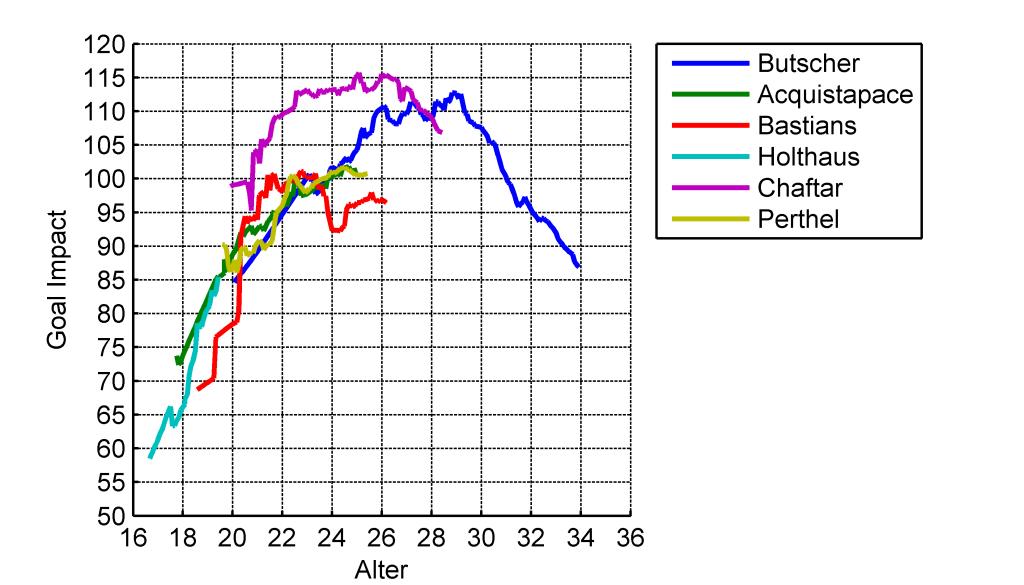 Vergleich der GoalImpact-Entwicklung der linken Außenverteidiger des VfL Bochum in den Saisons 2013/14 und 2014/15