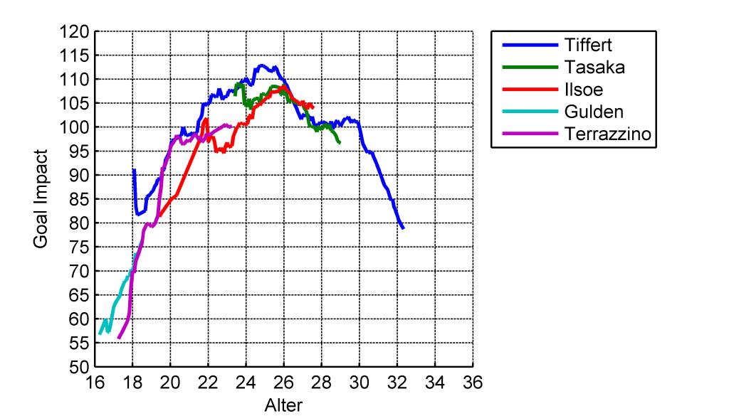 Vergleich der GoalImpact-Entwicklung der offensiven, zentralen orientierten Mittelfeldspieler des VfL Bochum in den Saisons 2013/14 und 2014/15