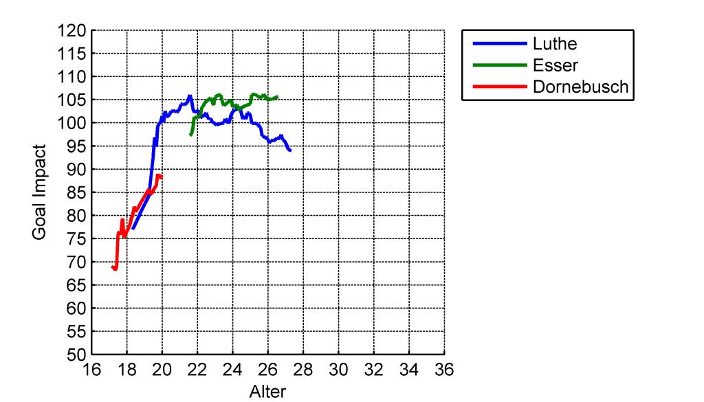 Vergleich der GoalImpact-Entwicklung der Torhüter des VfL Bochum in den Saisons 2013/14 und 2014/15